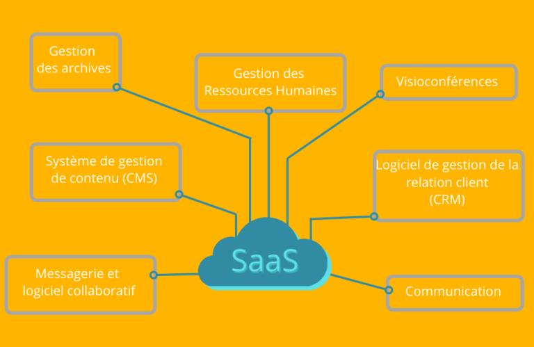 Comment fonctionne le SaaS